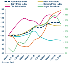 Trends in agricultural commodity prices