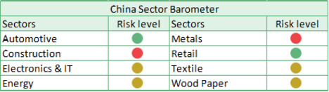 China Sector Barometer