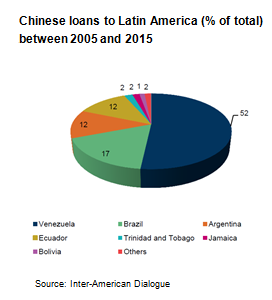 chinalatamloans2_large[1]