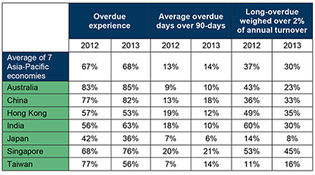 Corporate overdue payment stabilised in 2013