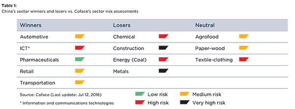 Table-1-China-s-sector-winners-and-losers-vs.-Coface-s-sector-risk-assessments[1]